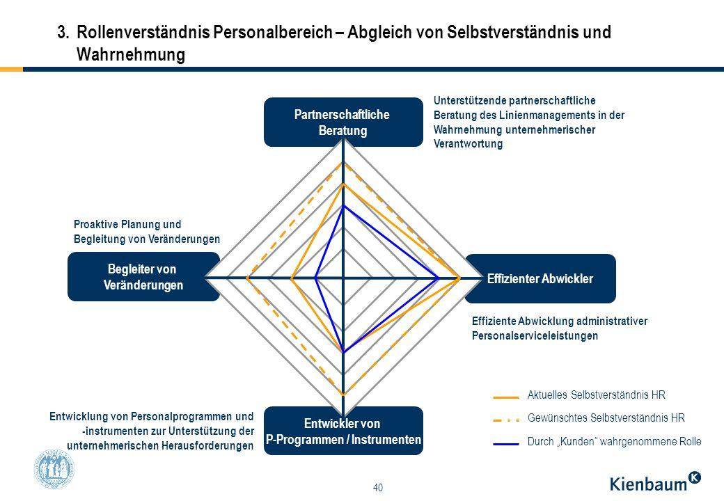Effizienter Abwickler P-Programmen / Instrumenten
