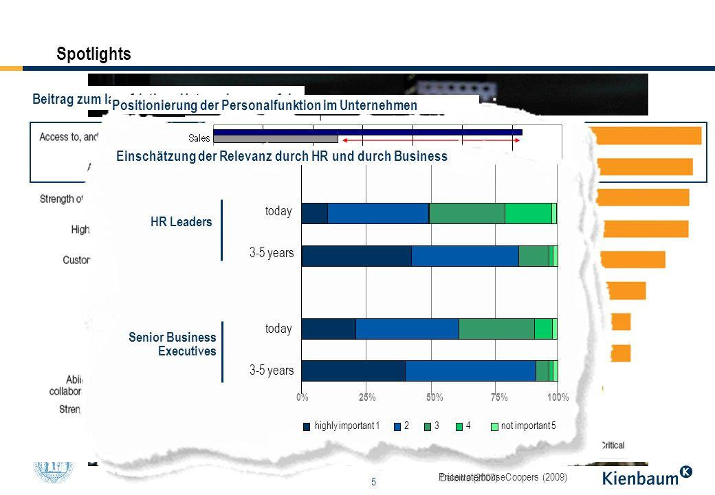 Spotlights Beitrag zum langfristigen Unternehmenserfolg