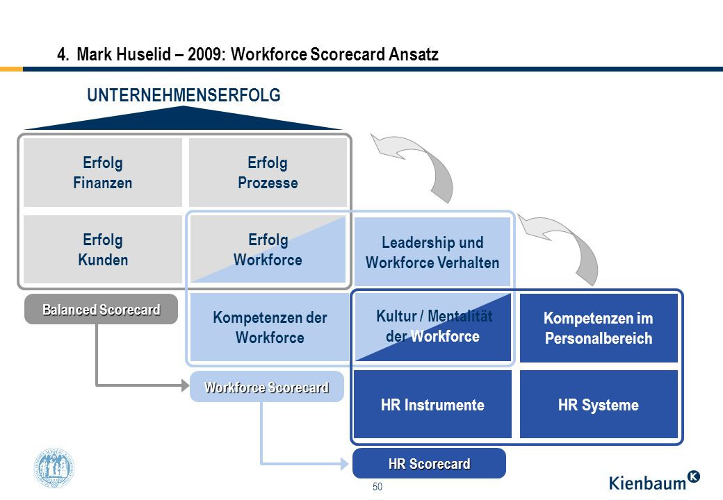 4. Mark Huselid – 2009: Workforce Scorecard Ansatz