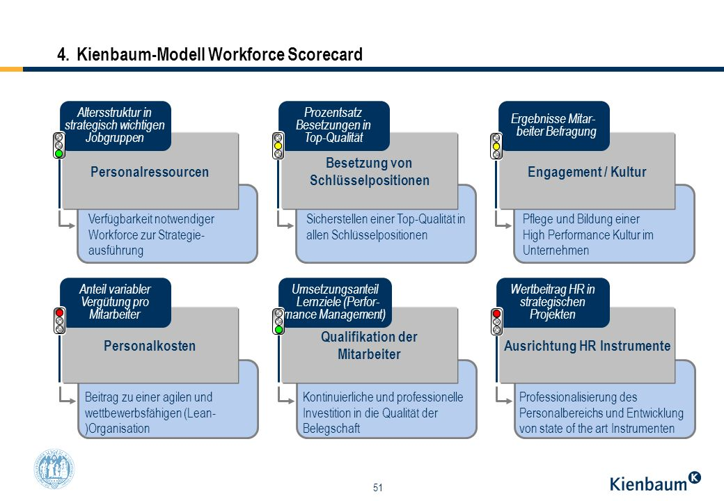 4. Kienbaum-Modell Workforce Scorecard