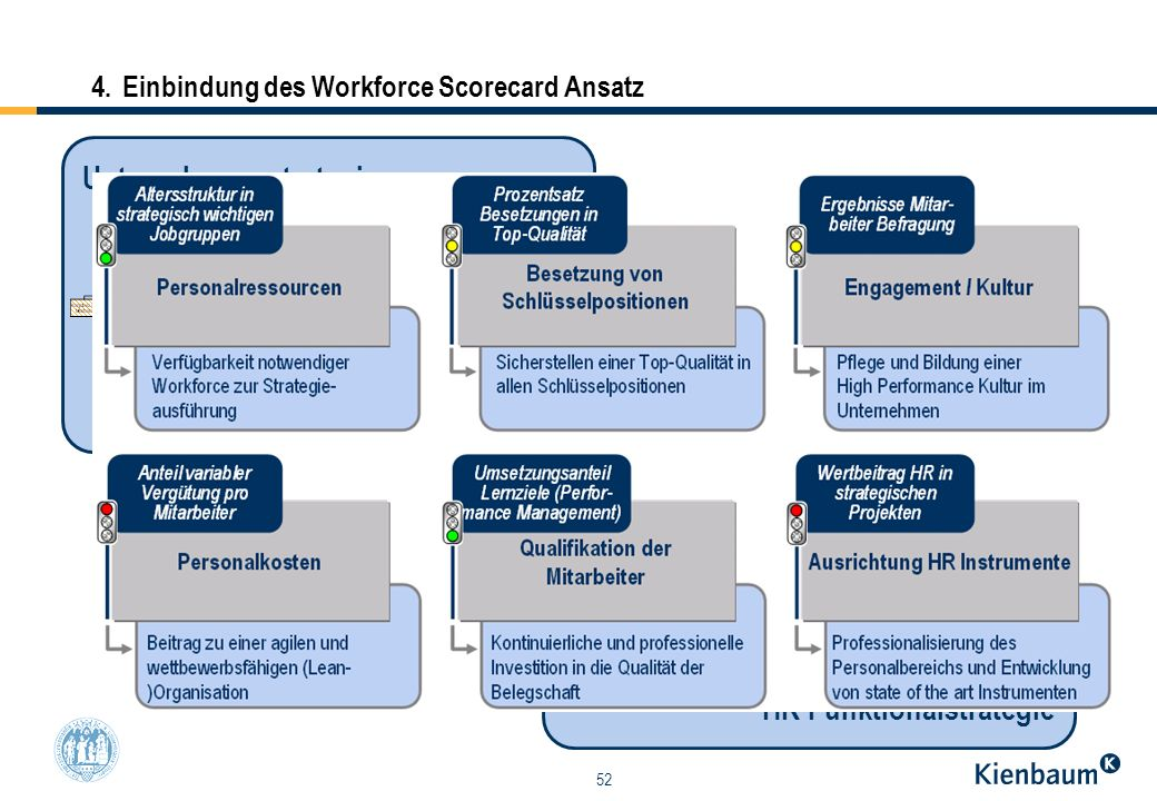 4. Einbindung des Workforce Scorecard Ansatz