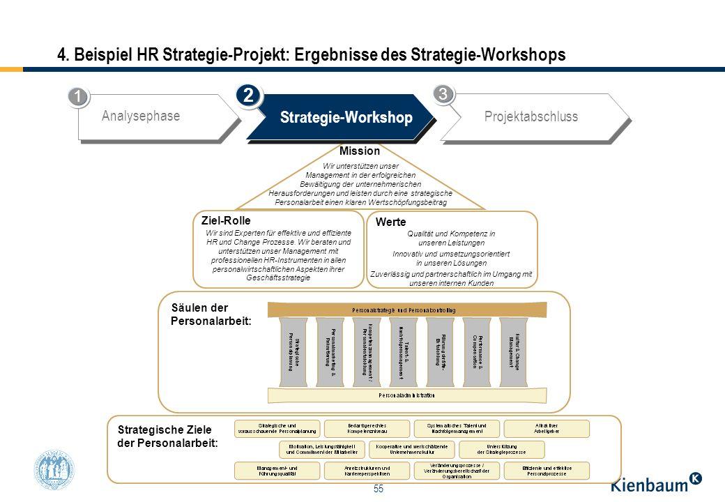 4. Beispiel HR Strategie-Projekt: Ergebnisse des Strategie-Workshops