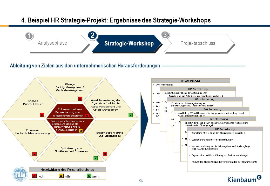 4. Beispiel HR Strategie-Projekt: Ergebnisse des Strategie-Workshops