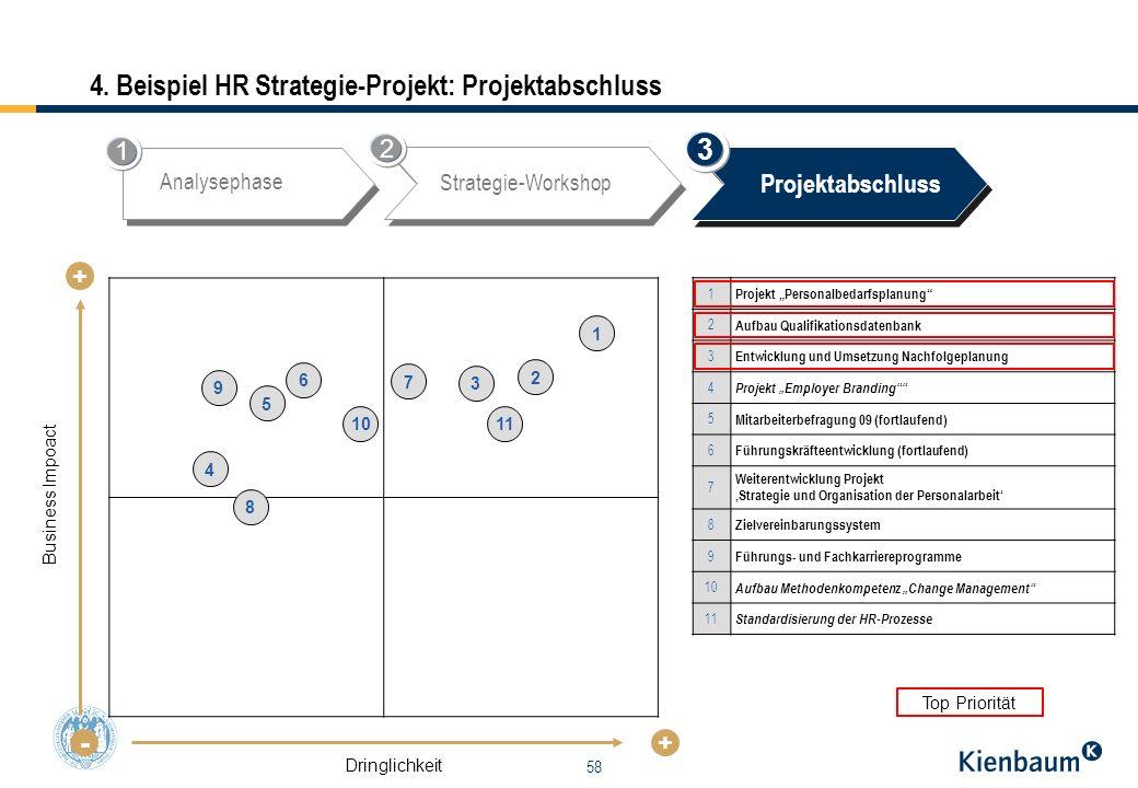 4. Beispiel HR Strategie-Projekt: Projektabschluss