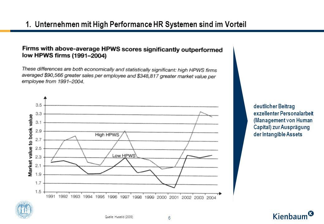 1. Unternehmen mit High Performance HR Systemen sind im Vorteil