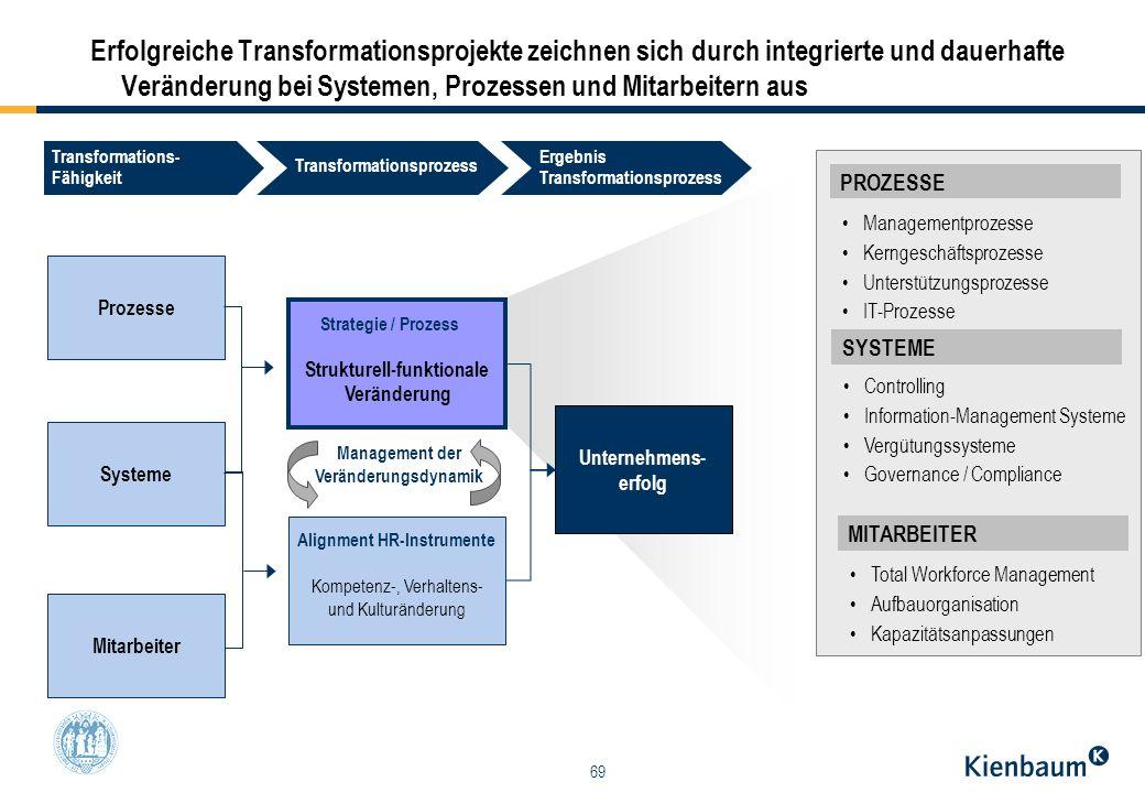 Strukturell-funktionale Veränderung