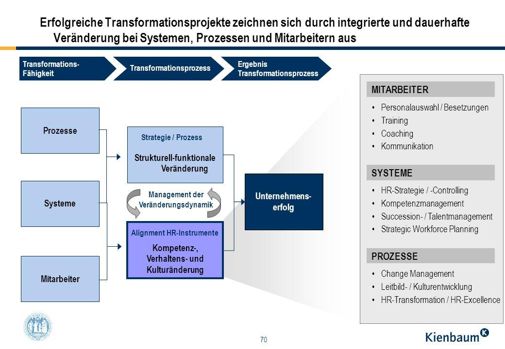 Erfolgreiche Transformationsprojekte zeichnen sich durch integrierte und dauerhafte Veränderung bei Systemen, Prozessen und Mitarbeitern aus