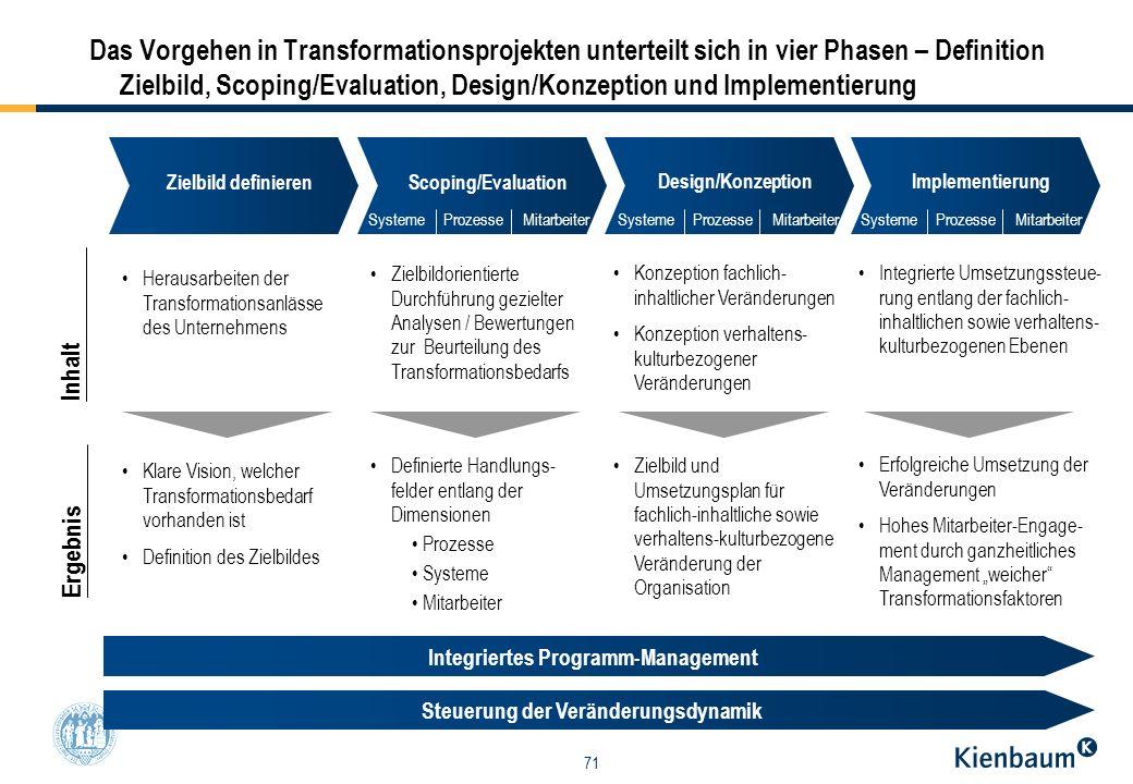Integriertes Programm-Management Steuerung der Veränderungsdynamik