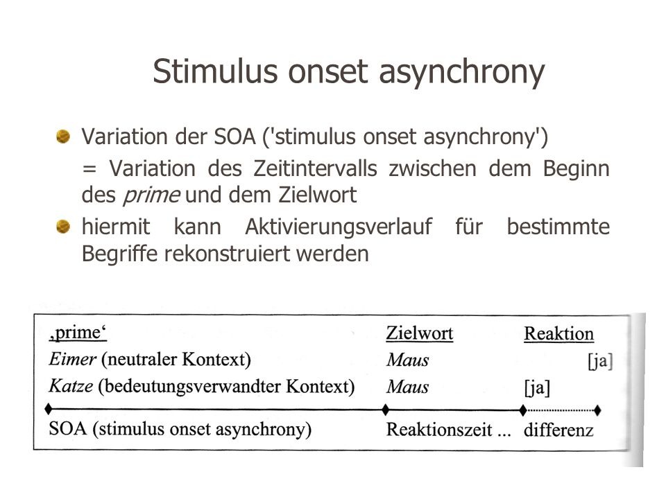 Stimulus onset asynchrony