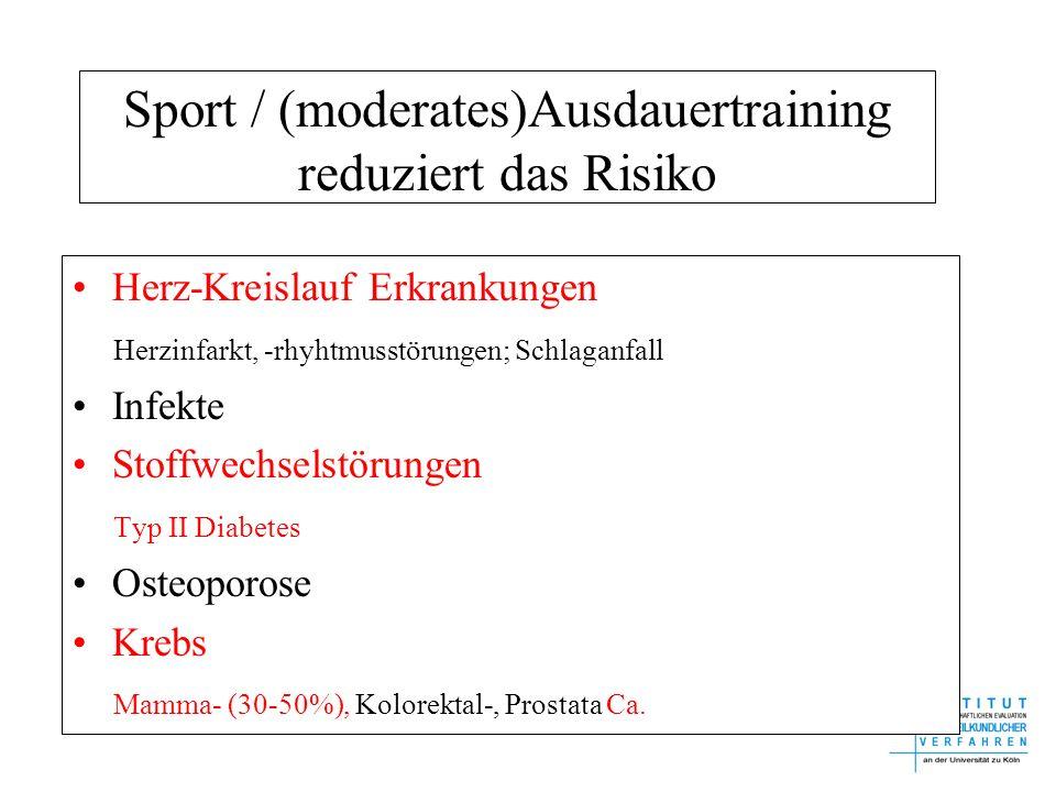Sport / (moderates)Ausdauertraining reduziert das Risiko