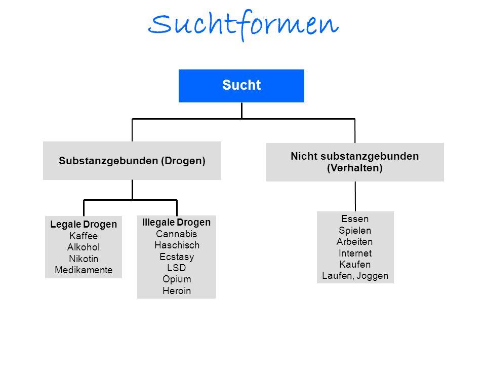 Substanzgebunden (Drogen) Nicht substanzgebunden (Verhalten)