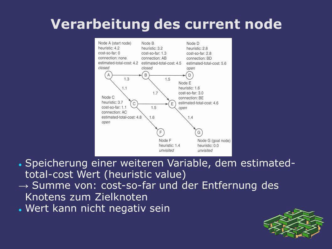 Verarbeitung des current node