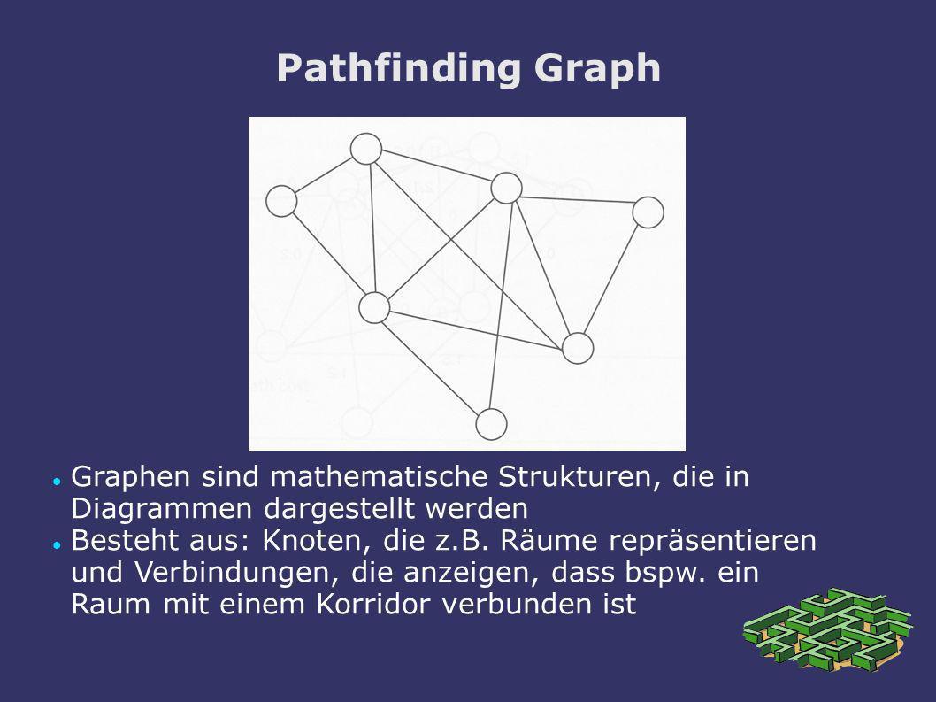 Pathfinding GraphGraphen sind mathematische Strukturen, die in Diagrammen dargestellt werden.