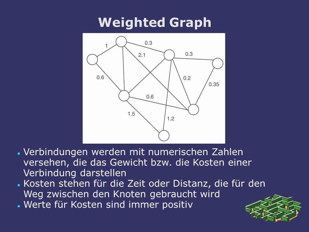 Weighted GraphVerbindungen werden mit numerischen Zahlen versehen, die das Gewicht bzw. die Kosten einer Verbindung darstellen.