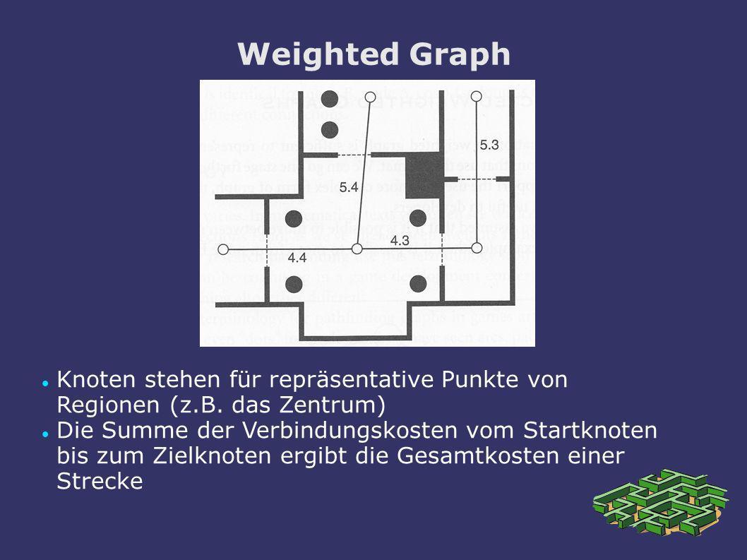 Weighted Graph Knoten stehen für repräsentative Punkte von Regionen (z.B. das Zentrum)