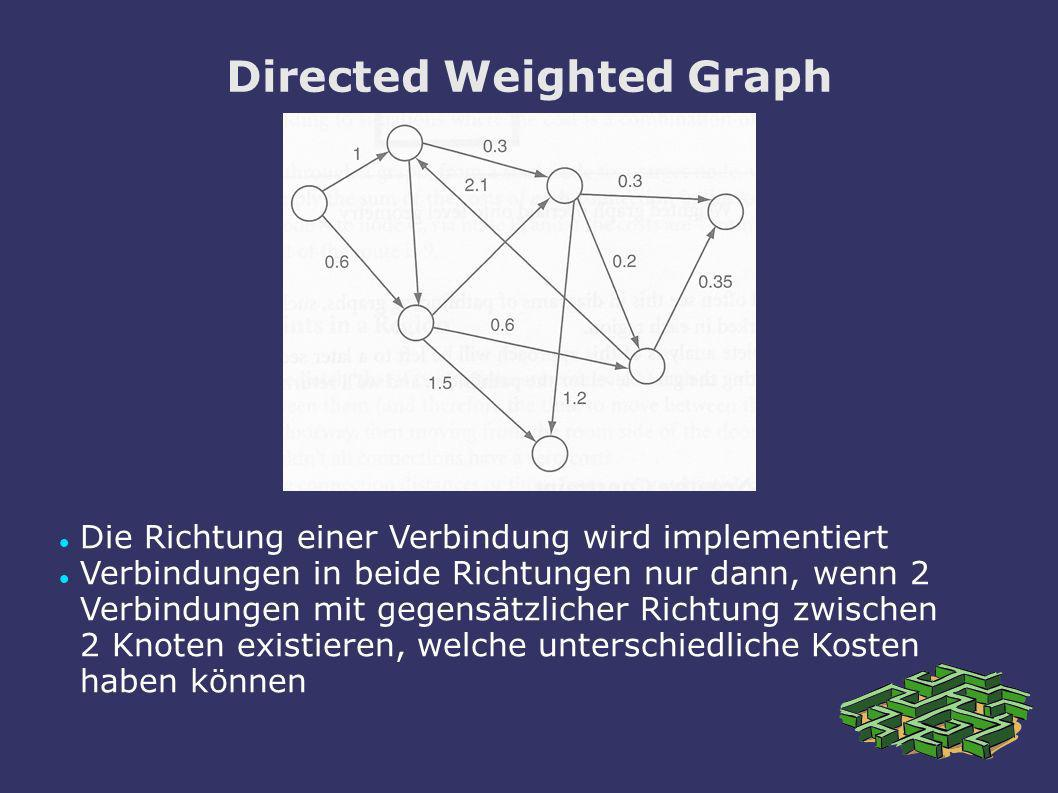 Directed Weighted Graph