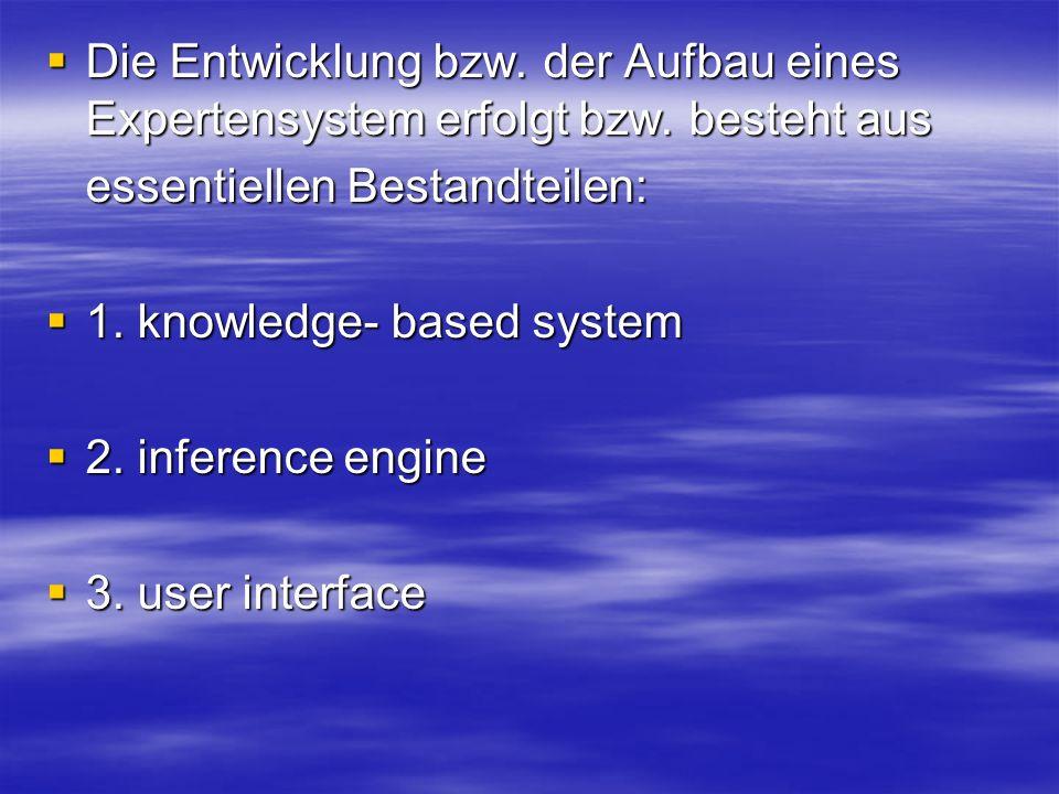 Die Entwicklung bzw. der Aufbau eines Expertensystem erfolgt bzw