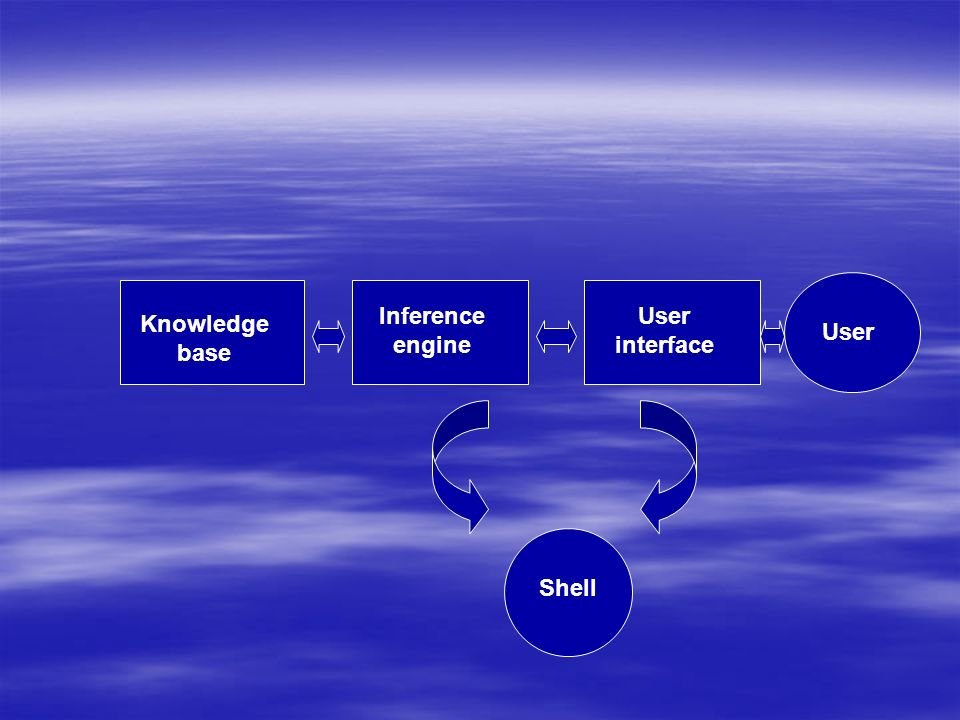 Inference engine User interface Knowledge base User Shell