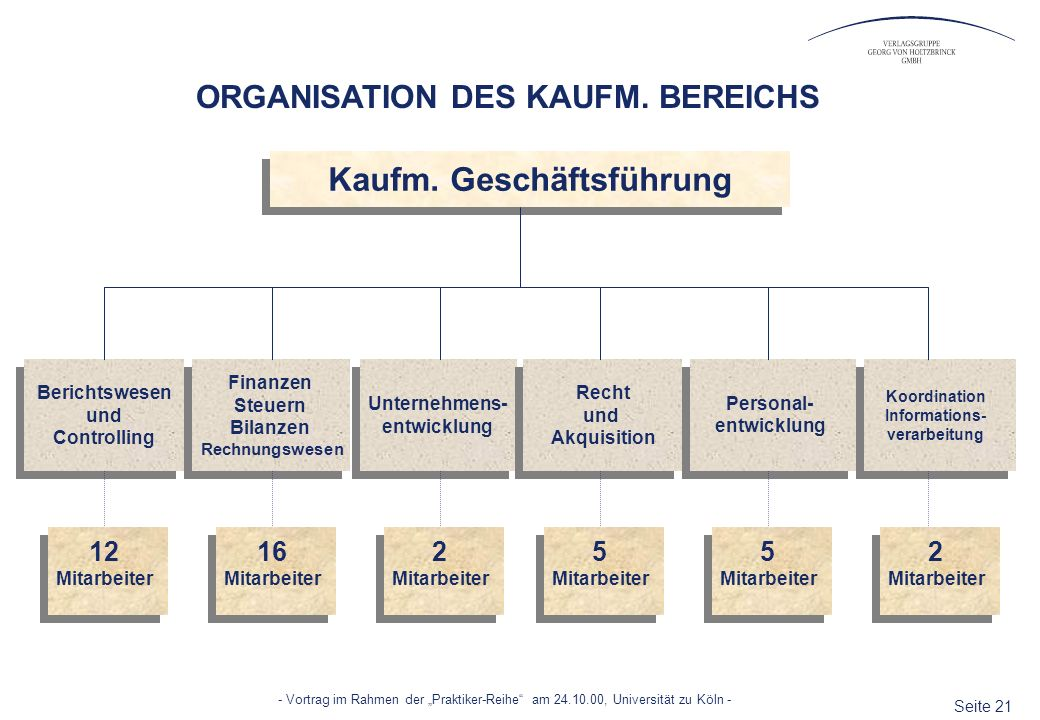 ORGANISATION DES KAUFM. BEREICHS Kaufm. Geschäftsführung