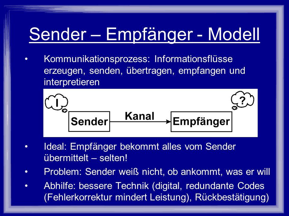 Sender – Empfänger - Modell