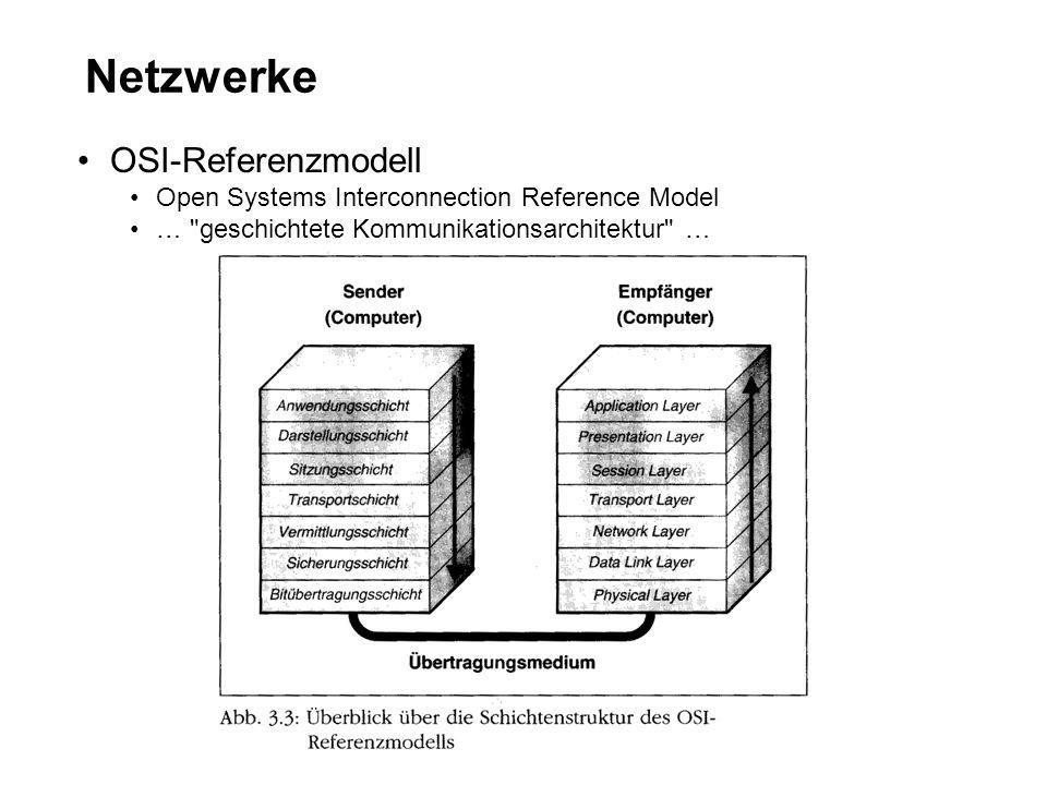 Netzwerke OSI-Referenzmodell