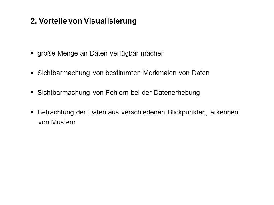 2. Vorteile von Visualisierung