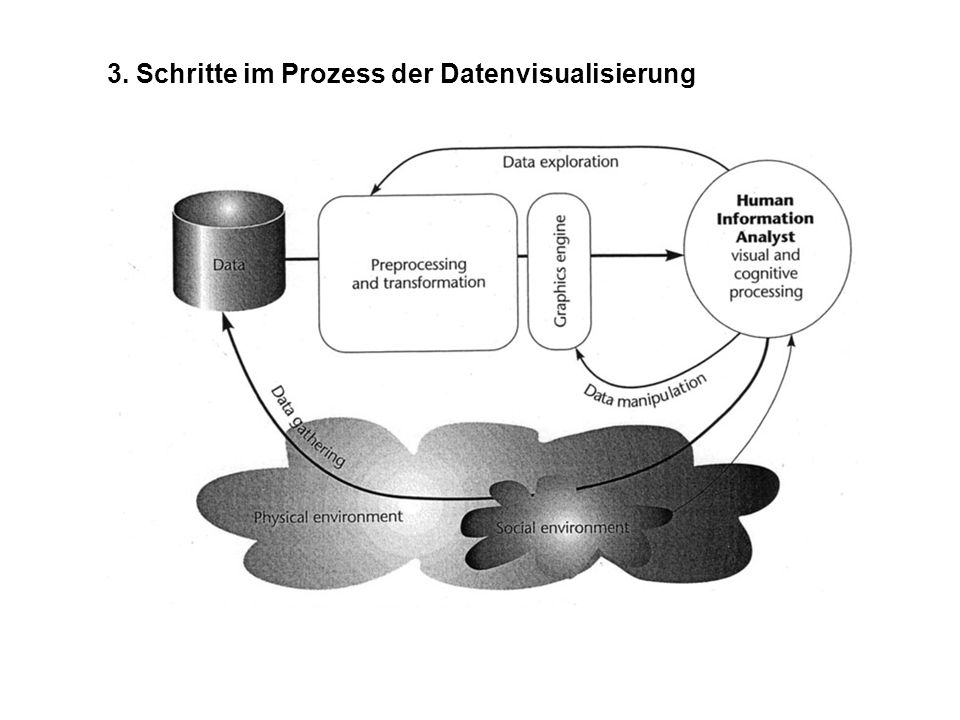 3. Schritte im Prozess der Datenvisualisierung