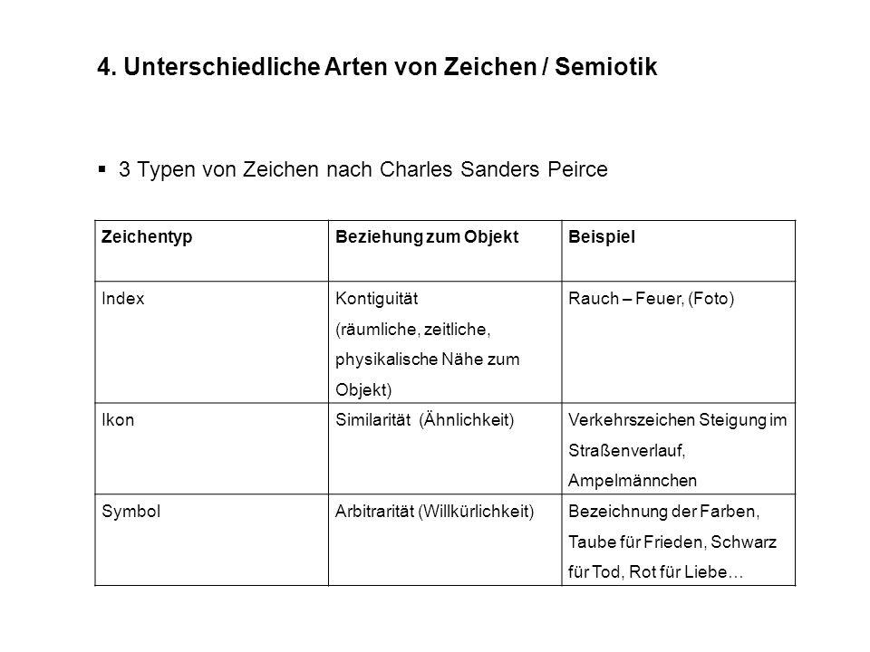 4. Unterschiedliche Arten von Zeichen / Semiotik