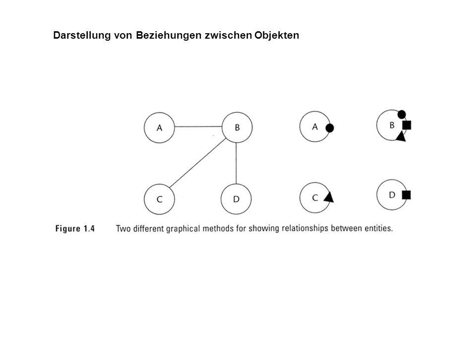 Darstellung von Beziehungen zwischen Objekten