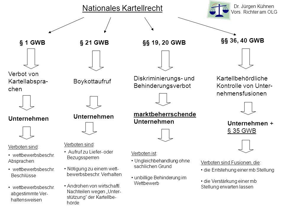 Nationales Kartellrecht