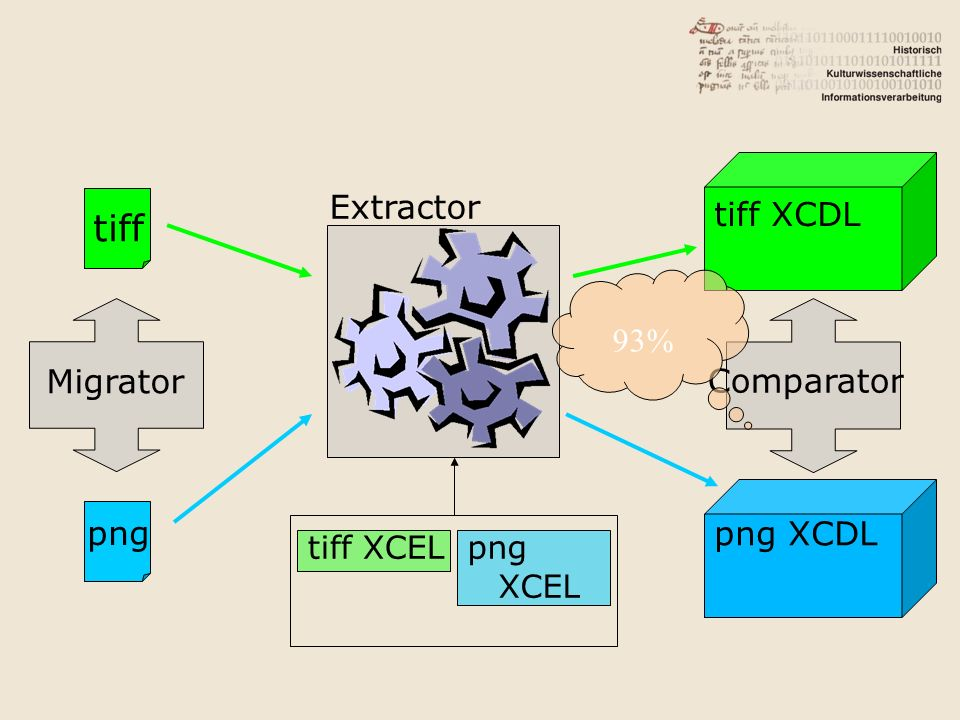 tiff png XCDL tiff XCDL Extractor 93% Migrator Comparator png