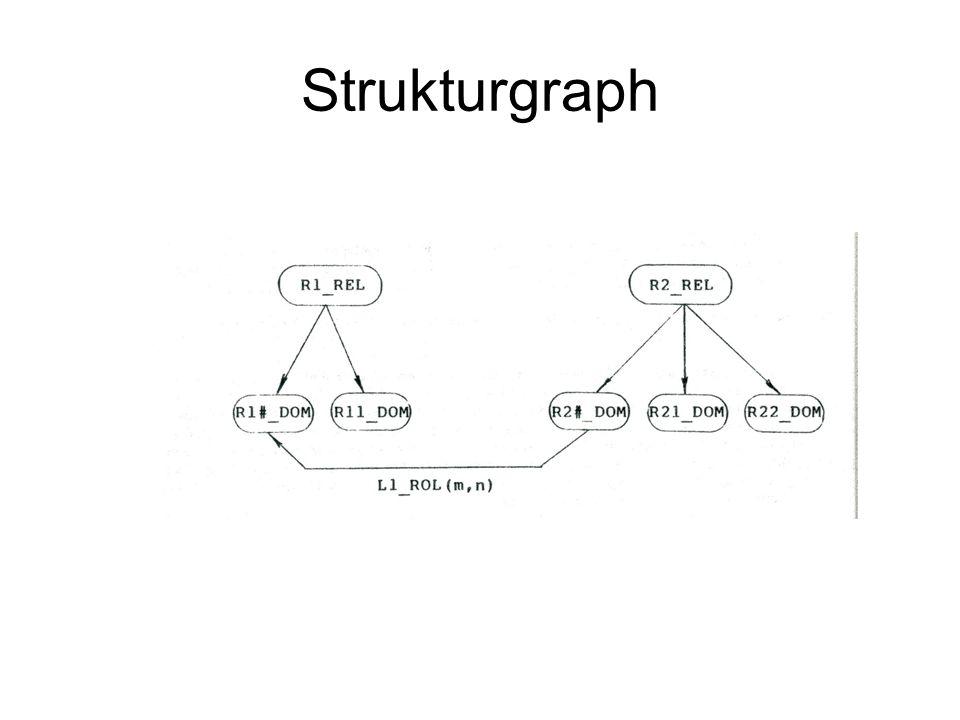 Strukturgraph BSP: Strukturgraph bestehend aus einer Entitätsrelation R1 und einer gemischten Relation R2.