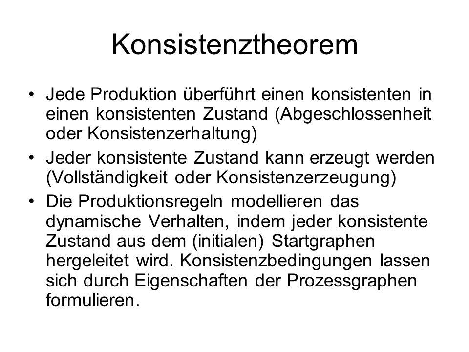 Konsistenztheorem Jede Produktion überführt einen konsistenten in einen konsistenten Zustand (Abgeschlossenheit oder Konsistenzerhaltung)