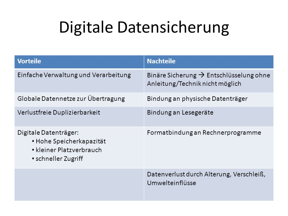 Digitale Datensicherung