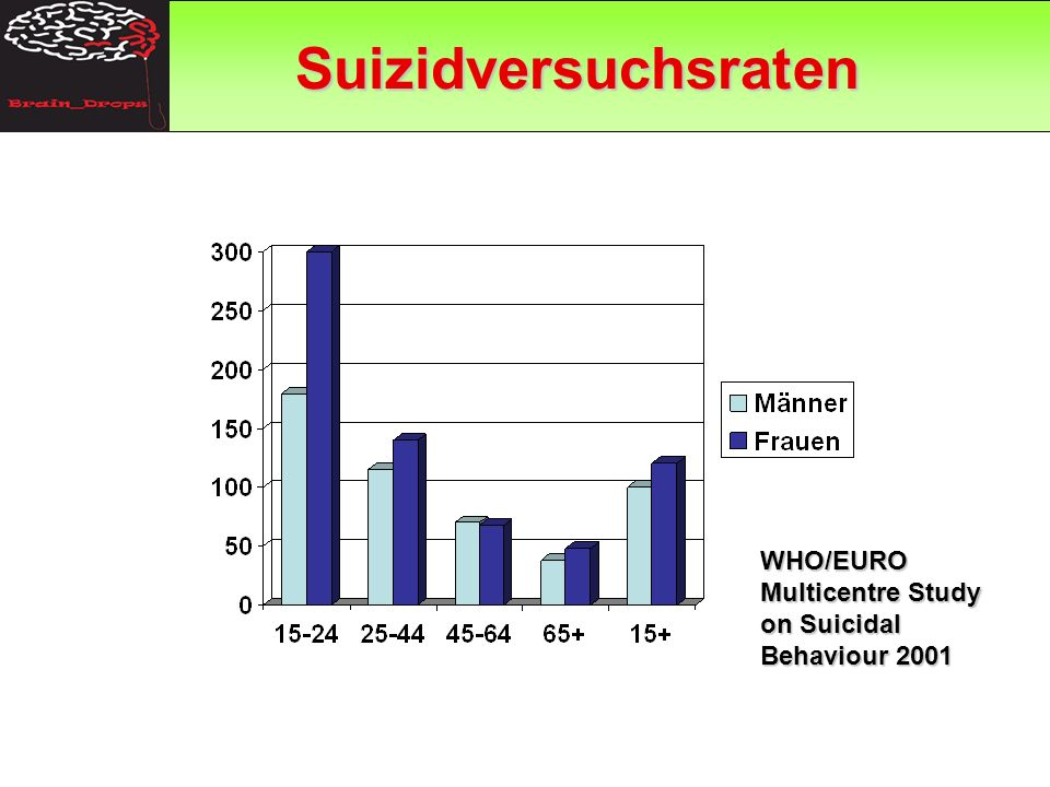 Suizidversuchsraten GAP WHO/EURO Multicentre Study on Suicidal Behaviour 2001