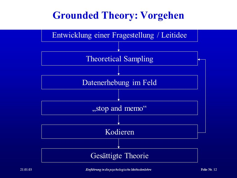 Grounded Theory: Vorgehen