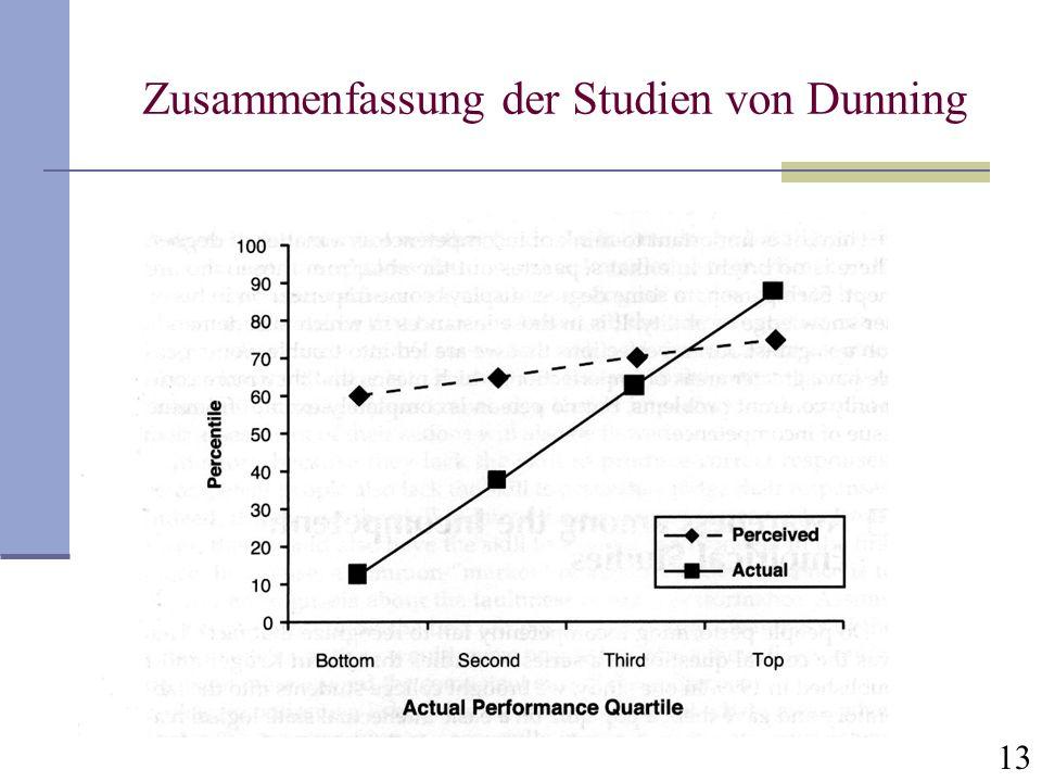 Zusammenfassung der Studien von Dunning