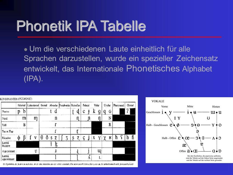 Phonetik IPA Tabelle
