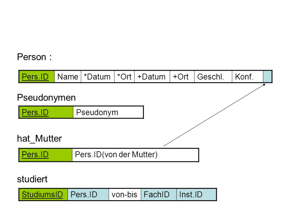 Person : Pseudonymen hat_Mutter studiert Pers.ID Name *Datum *Ort