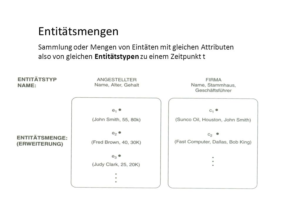 Entitätsmengen Sammlung oder Mengen von Eintäten mit gleichen Attributen.