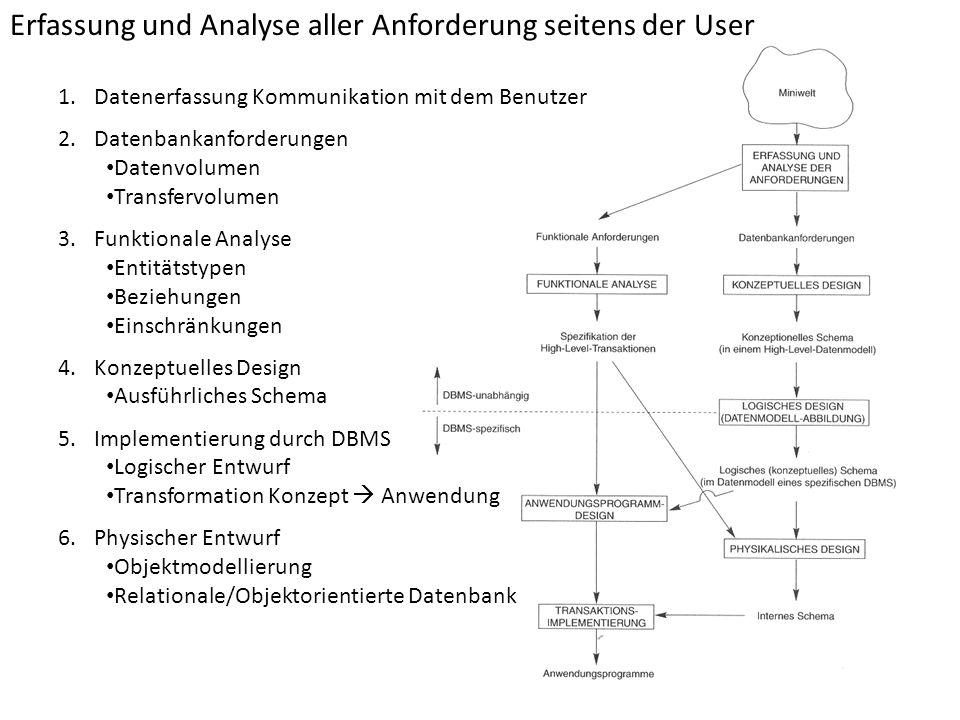Erfassung und Analyse aller Anforderung seitens der User