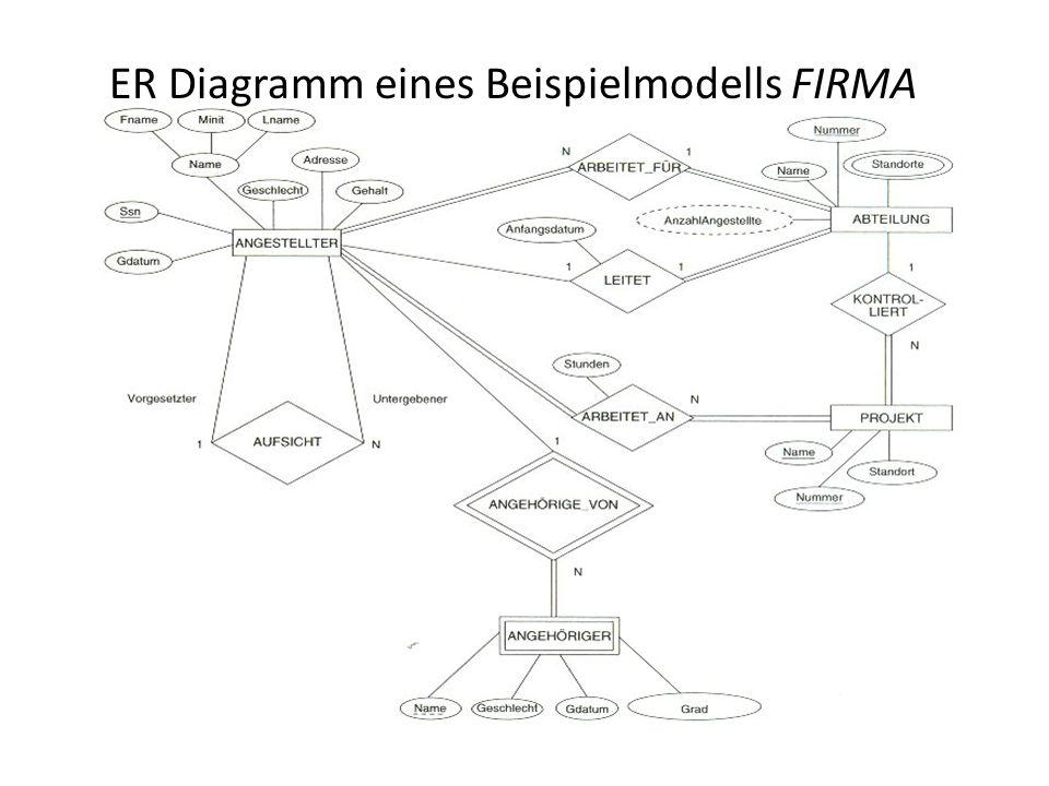ER Diagramm eines Beispielmodells FIRMA