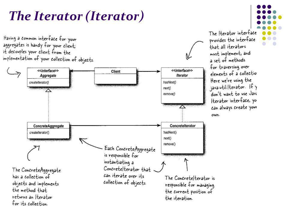 The Iterator (Iterator)
