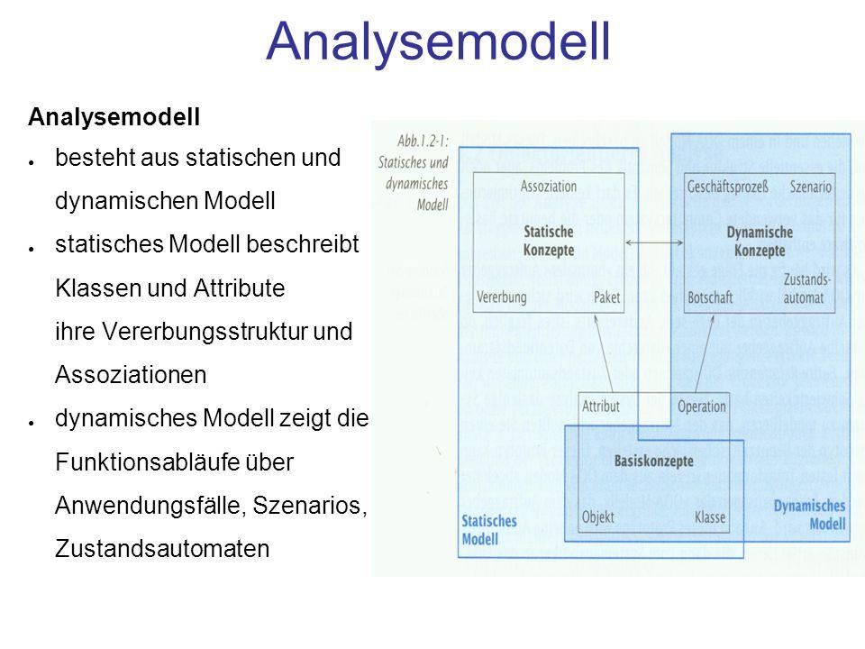 Analysemodell Analysemodell