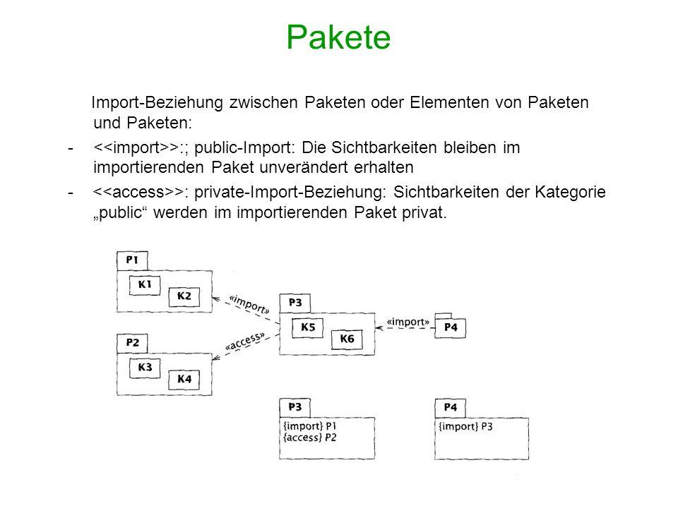 Pakete Import-Beziehung zwischen Paketen oder Elementen von Paketen und Paketen: