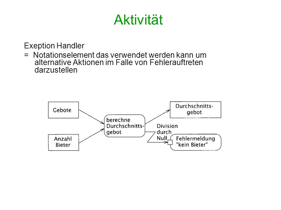 Aktivität Exeption Handler