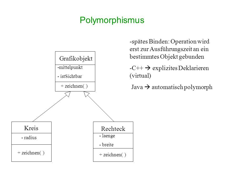 Polymorphismus spätes Binden: Operation wird erst zur Ausführungszeit an ein bestimmtes Objekt gebunden.