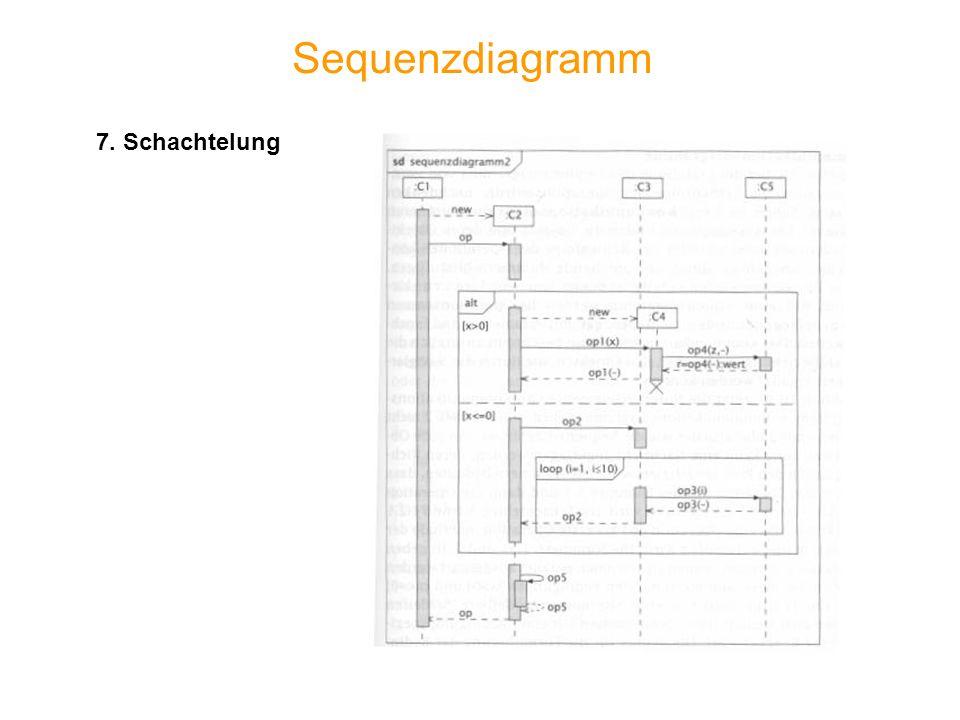 Sequenzdiagramm 7. Schachtelung
