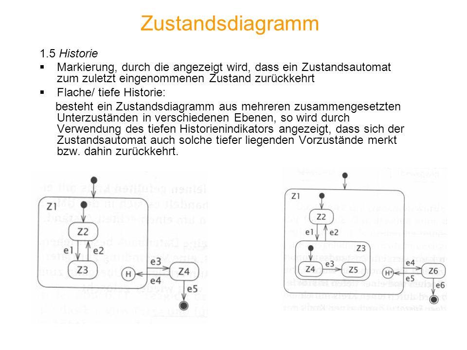 Zustandsdiagramm 1.5 Historie
