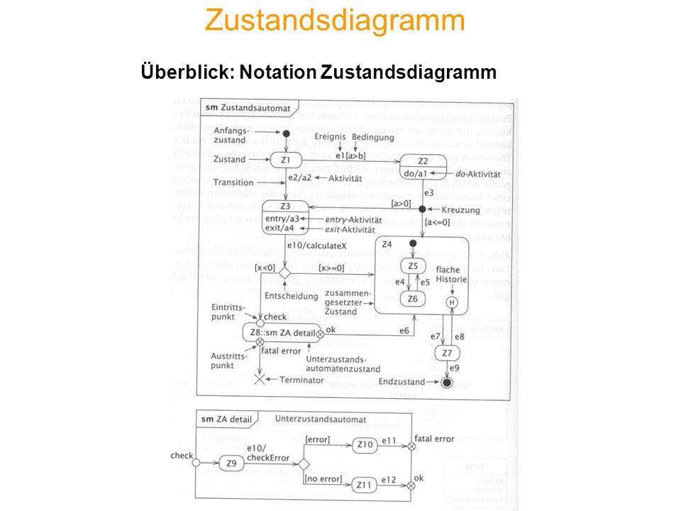 Zustandsdiagramm Überblick: Notation Zustandsdiagramm